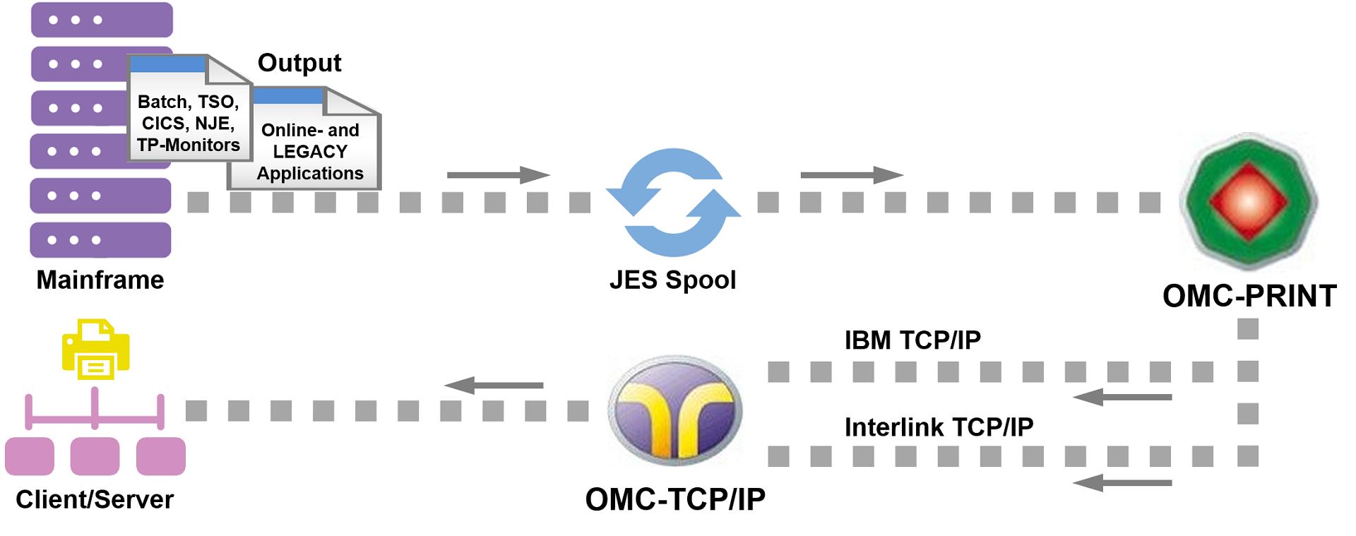 OMC-PRINT Topology TCP/IP